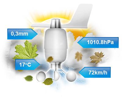Fibaro senzor na zavlažovanie trávnika